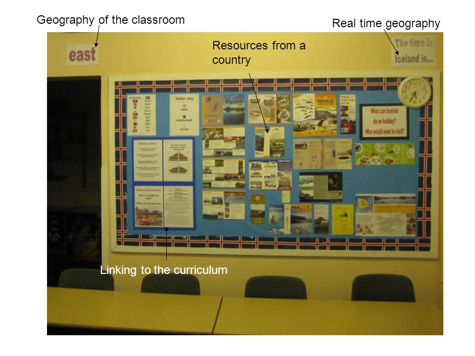 Resources from a country Geography of the classroom Linking to the curriculum Real time geography