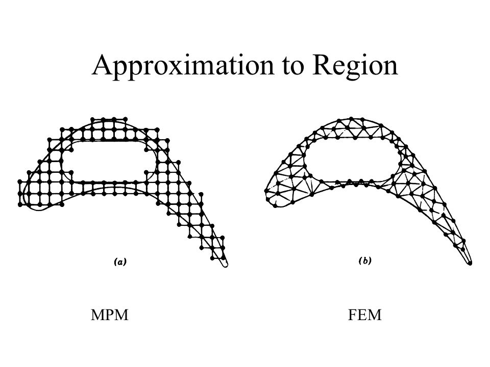 Approximation to Region MPMFEM