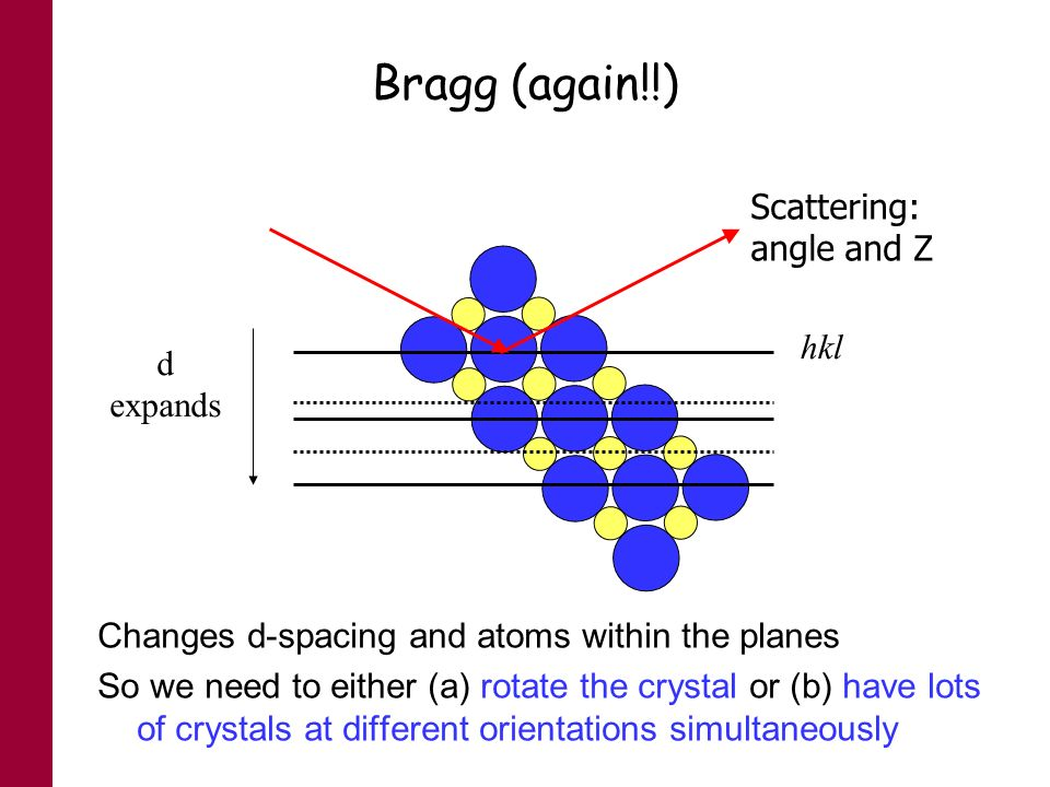 Bragg (again!!) d expands Changes d-spacing and atoms within the planes So we need to either (a) rotate the crystal or (b) have lots of crystals at di