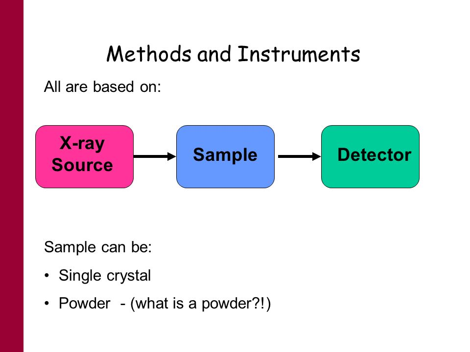Methods and Instruments All are based on: X-ray Source SampleDetector Sample can be: Single crystal Powder - (what is a powder?!)