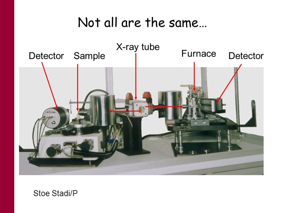 Not all are the same… Stoe Stadi/P DetectorSample X-ray tube Furnace Detector