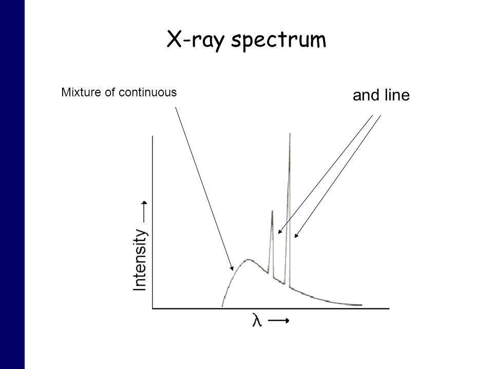X-ray spectrum Mixture of continuous and line