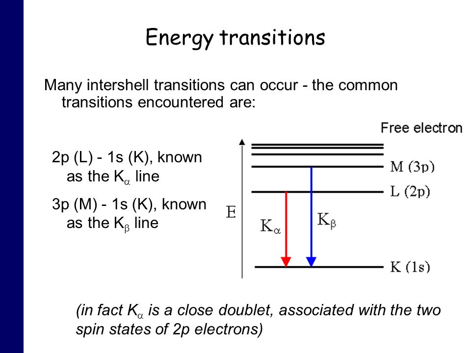 Energy transitions Many intershell transitions can occur - the common transitions encountered are: 2p (L) - 1s (K), known as the K line 3p (M) - 1s (K