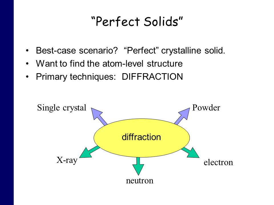 Perfect Solids Best-case scenario? Perfect crystalline solid. Want to find the atom-level structure Primary techniques: DIFFRACTION Single crystalPowd