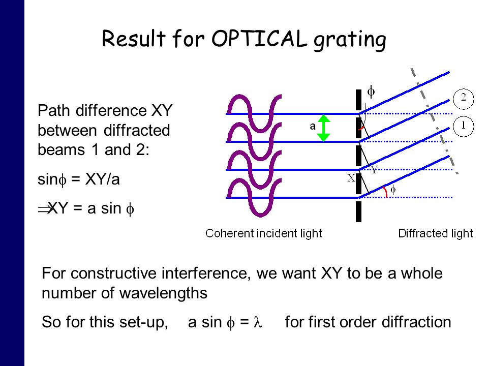 Result for OPTICAL grating Path difference XY between diffracted beams 1 and 2: sin = XY/a XY = a sin For constructive interference, we want XY to be a whole number of wavelengths So for this set-up, a sin = for first order diffraction