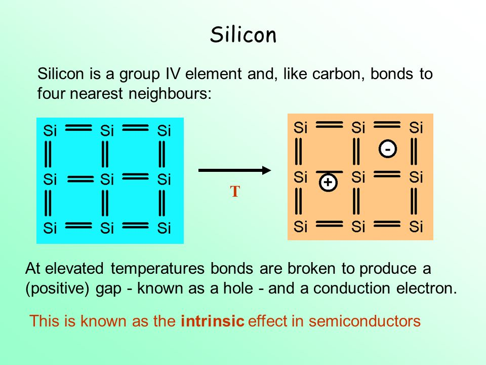 Silicon Silicon is a group IV element and, like carbon, bonds to four nearest neighbours: At elevated temperatures bonds are broken to produce a (positive) gap - known as a hole - and a conduction electron.