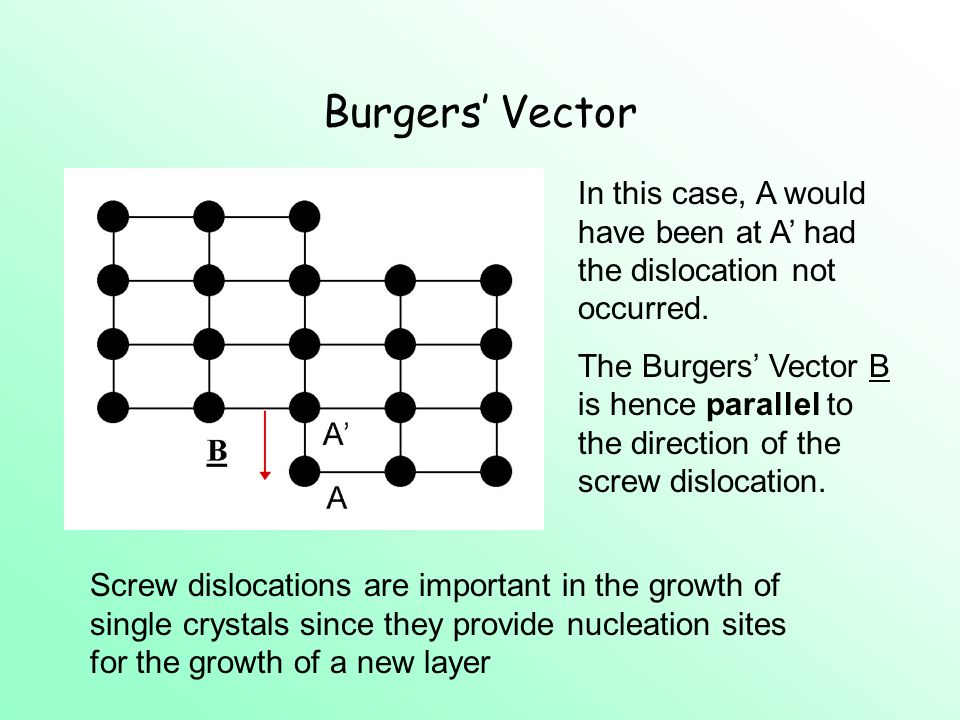 Burgers Vector In this case, A would have been at A had the dislocation not occurred.