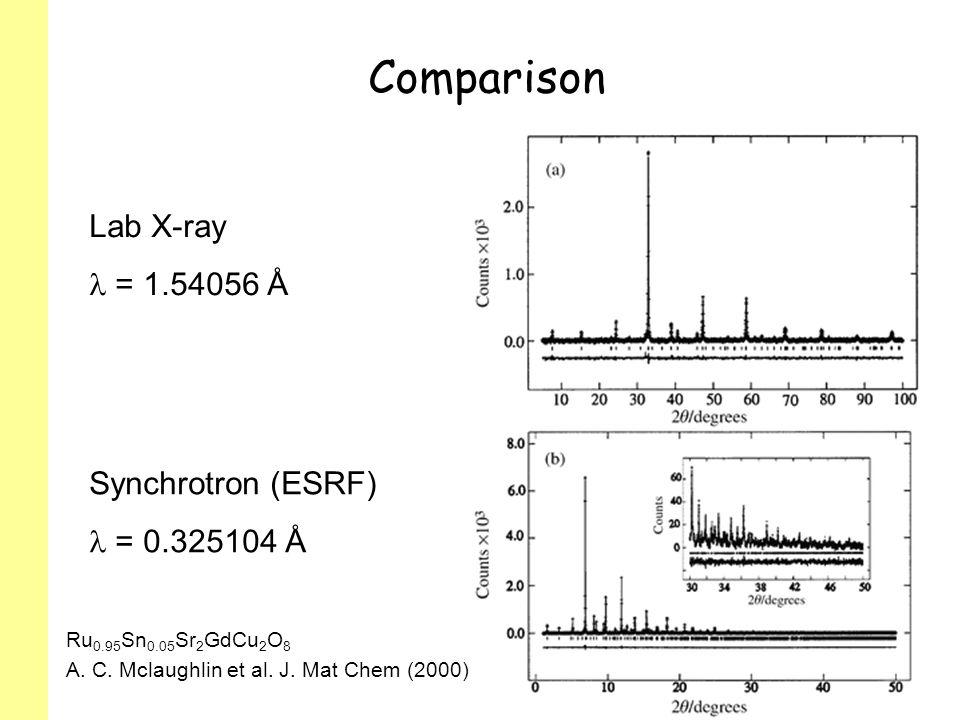 Comparison Ru 0.95 Sn 0.05 Sr 2 GdCu 2 O 8 A. C. Mclaughlin et al. J. Mat Chem (2000) Synchrotron (ESRF) = 0.325104 Å Lab X-ray = 1.54056 Å