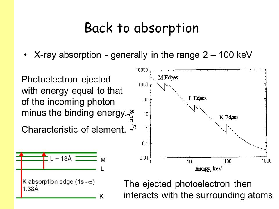 Back to absorption X-ray absorption - generally in the range 2 – 100 keV Photoelectron ejected with energy equal to that of the incoming photon minus the binding energy.