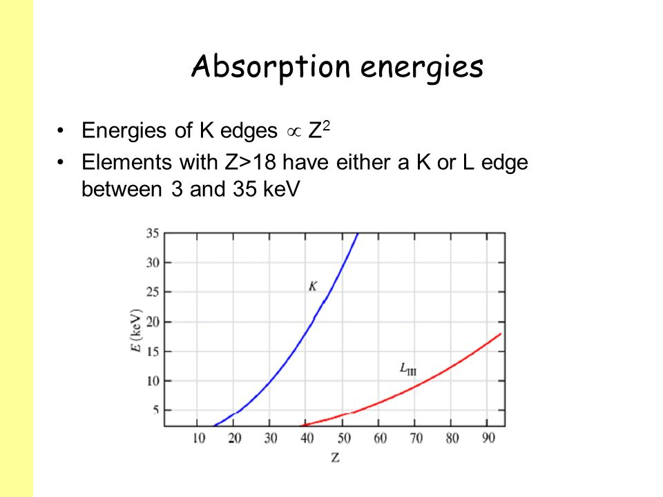 Absorption energies Energies of K edges Z 2 Elements with Z>18 have either a K or L edge between 3 and 35 keV