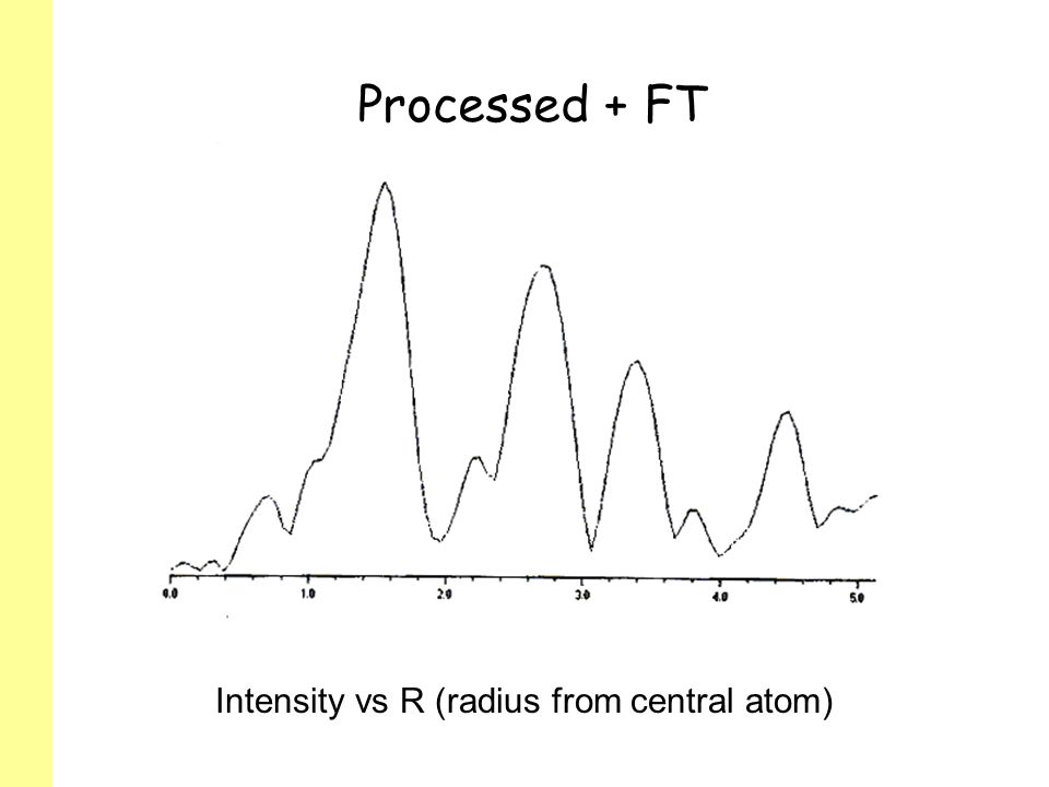 Processed + FT Intensity vs R (radius from central atom)