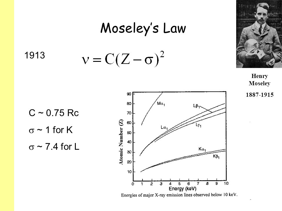 Moseleys Law 1913 C ~ 0.75 Rc ~ 1 for K ~ 7.4 for L Henry Moseley 1887-1915