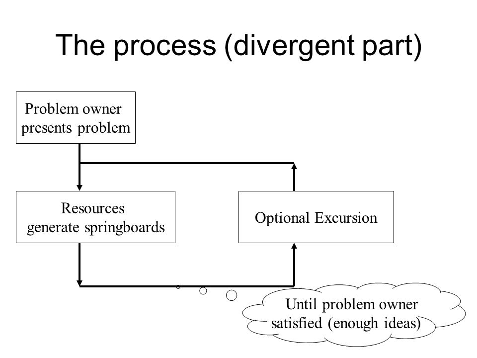 The process (divergent part) Problem owner presents problem Resources generate springboards Optional Excursion Until problem owner satisfied (enough i