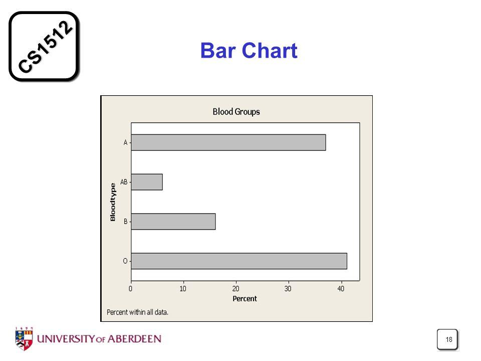 CS1512 18 Bar Chart