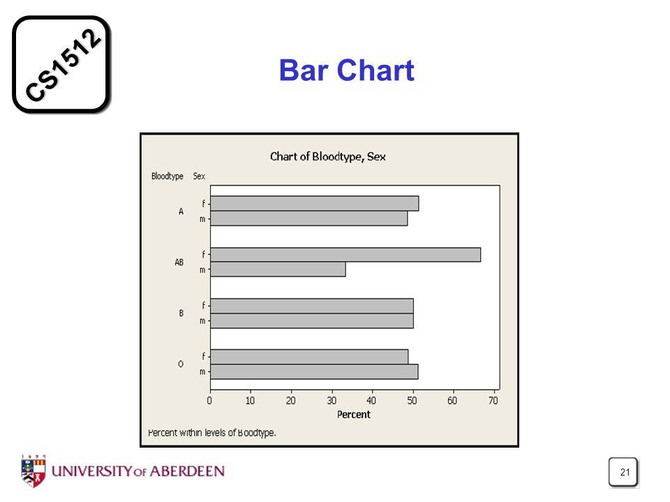 CS1512 21 Bar Chart