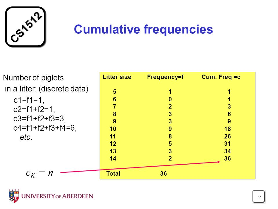 CS1512 23 Cumulative frequencies Number of piglets in a litter: (discrete data) c1=f1=1, c2=f1+f2=1, c3=f1+f2+f3=3, c4=f1+f2+f3+f4=6, etc. Litter size