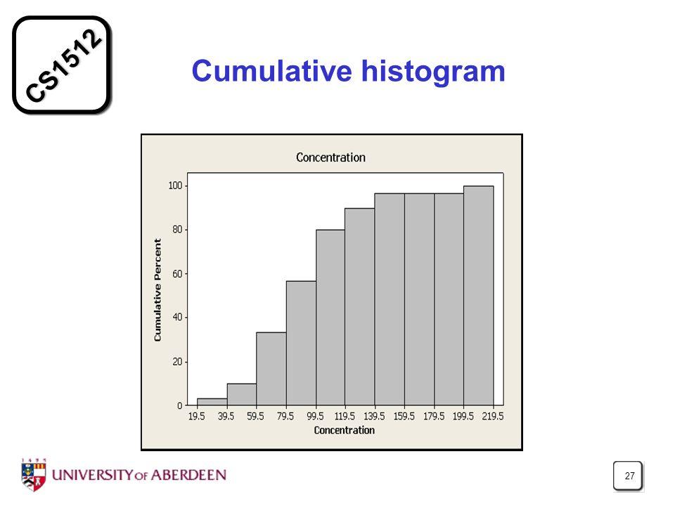 CS1512 27 Cumulative histogram