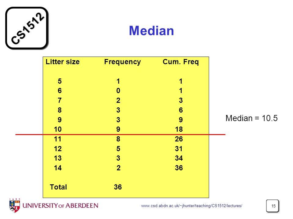 CS1512 www.csd.abdn.ac.uk/~jhunter/teaching/CS1512/lectures/ 15 Median Litter size Frequency Cum. Freq 5 1 1 6 0 1 7 2 3 8 3 6 9 3 9 10 9 18 11 8 26 1