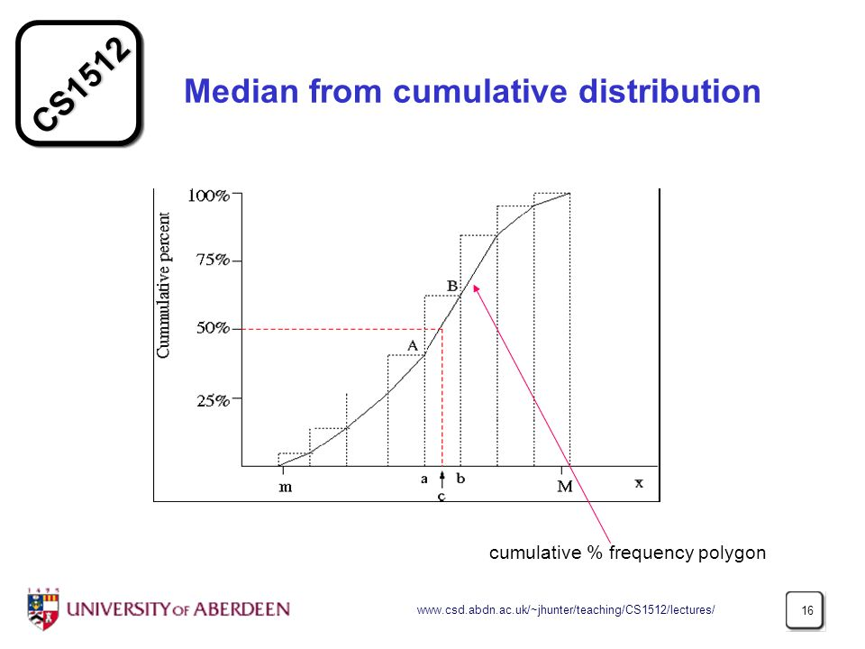 CS1512 www.csd.abdn.ac.uk/~jhunter/teaching/CS1512/lectures/ 16 Median from cumulative distribution cumulative % frequency polygon