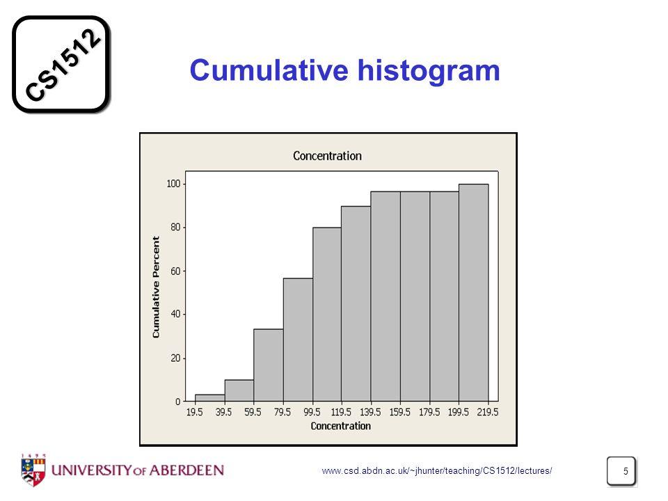 CS1512 www.csd.abdn.ac.uk/~jhunter/teaching/CS1512/lectures/ 5 Cumulative histogram