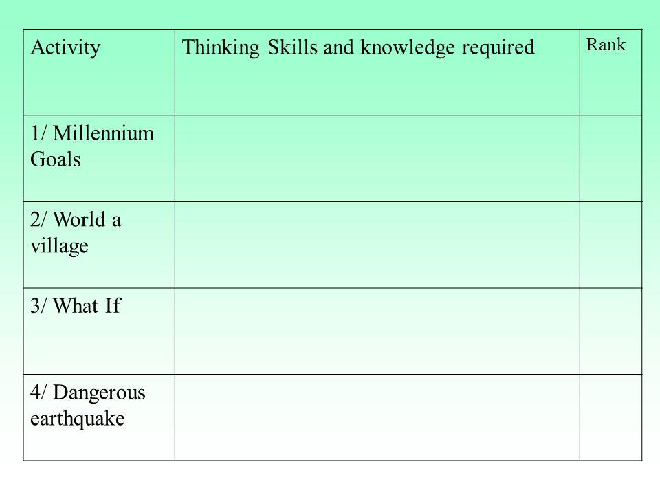 ActivityThinking Skills and knowledge required Rank 1/ Millennium Goals 2/ World a village 3/ What If 4/ Dangerous earthquake