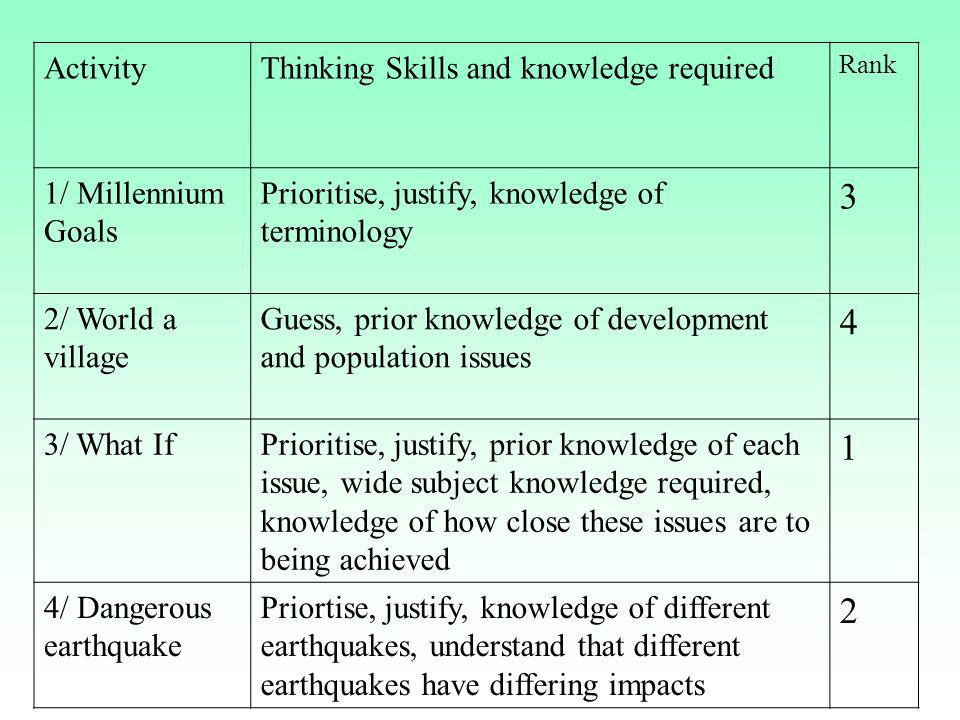 ActivityThinking Skills and knowledge required Rank 1/ Millennium Goals Prioritise, justify, knowledge of terminology 3 2/ World a village Guess, prio