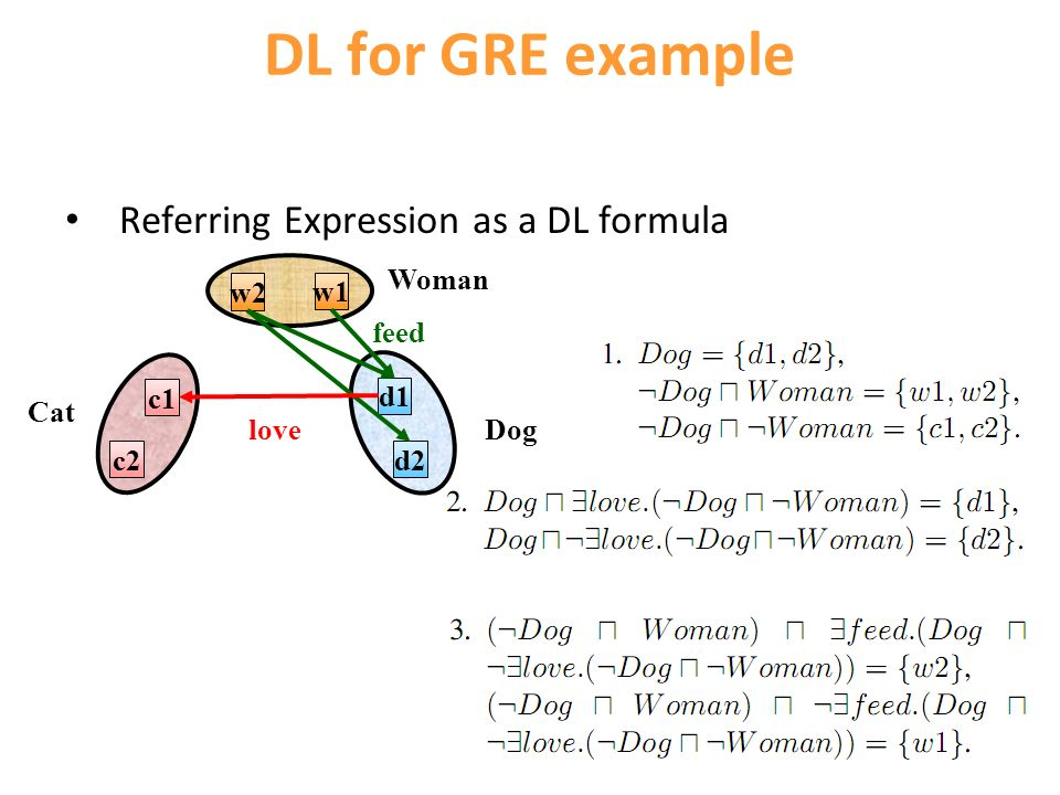DL for GRE example Referring Expression as a DL formula w1 w2 Woman d1 d2 Dog c1 c2 Cat feed love
