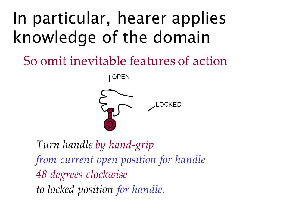 In particular, hearer applies knowledge of the domain So omit inevitable features of action Turn handle by hand-grip from current open position for handle 48 degrees clockwise to locked position for handle.