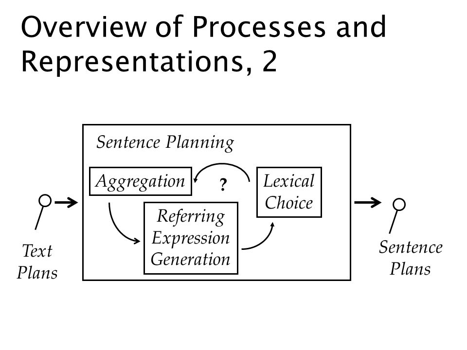 Overview of Processes and Representations, 2 Text Plans Sentence Plans Sentence Planning Lexical Choice Aggregation Referring Expression Generation