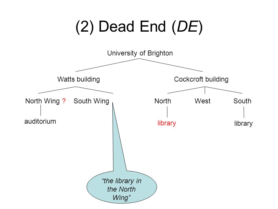 (2) Dead End (DE) University of Brighton Watts building Cockcroft building North Wing ? South WingNorth West South library auditorium the library in t