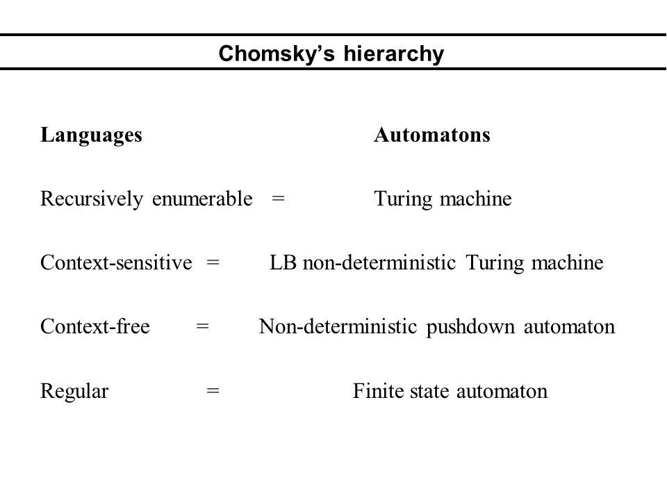 Chomskys hierarchy LanguagesAutomatons Recursively enumerable = Turing machine Context-sensitive = LB non-deterministic Turing machine Context-free =