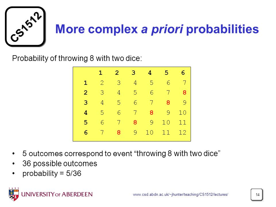 CS More complex a priori probabilities Probability of throwing 8 with two dice: 5 outcomes correspond to event throwing 8 with two dice 36 possible outcomes probability = 5/