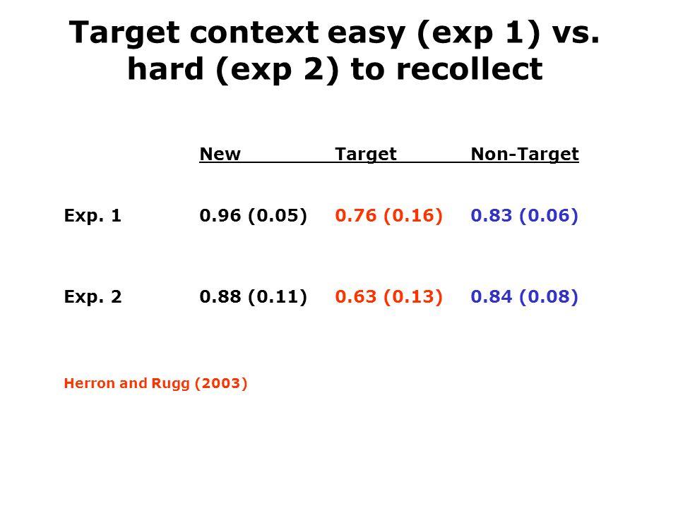 NewTargetNon-Target Exp. 10.96 (0.05)0.76 (0.16)0.83 (0.06) Exp.