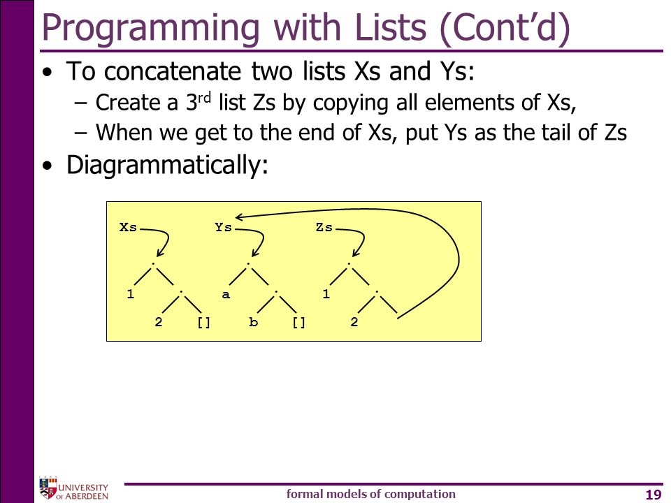 formal models of computation 19 Ys [] a. b. Xs [] 1. 2. Zs Programming with Lists (Contd) To concatenate two lists Xs and Ys: –Create a 3 rd list Zs b