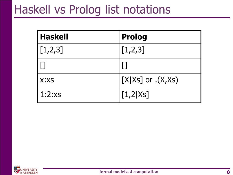 formal models of computation 8 Haskell vs Prolog list notations HaskellProlog [1,2,3] [] x:xs[X|Xs] or.(X,Xs) 1:2:xs[1,2|Xs]