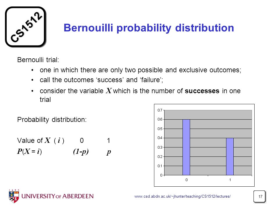 CS Bernouilli probability distribution Bernoulli trial: one in which there are only two possible and exclusive outcomes; call the outcomes success and failure; consider the variable X which is the number of successes in one trial Probability distribution: Value of X ( i ) 0 1 P ( X = i ) (1-p) p