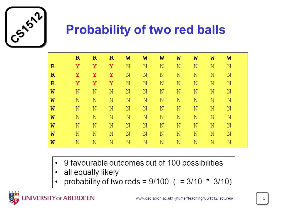 CS Probability of two red balls R R R W W W W W W W R Y Y Y N N N N N N N W N N N N N N N N N N 9 favourable outcomes out of 100 possibilities all equally likely probability of two reds = 9/100 ( = 3/10 * 3/10)