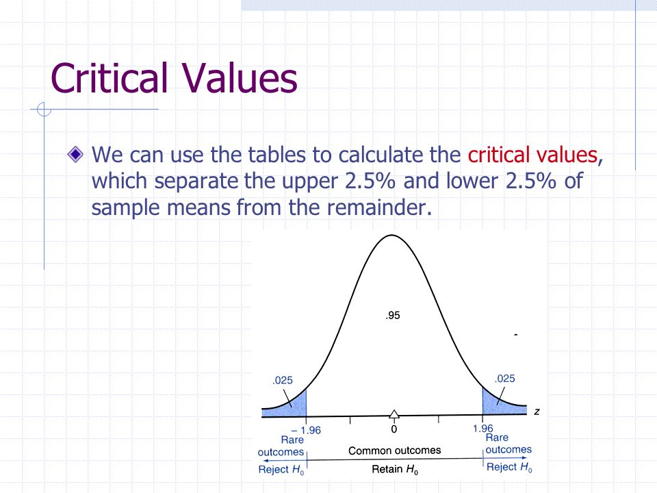 Critical Values We can use the tables to calculate the critical values, which separate the upper 2.5% and lower 2.5% of sample means from the remainde