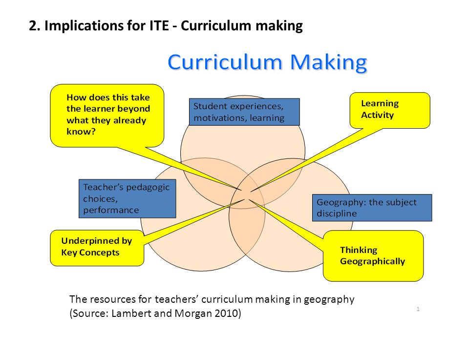 The resources for teachers curriculum making in geography (Source: Lambert and Morgan 2010) 2.