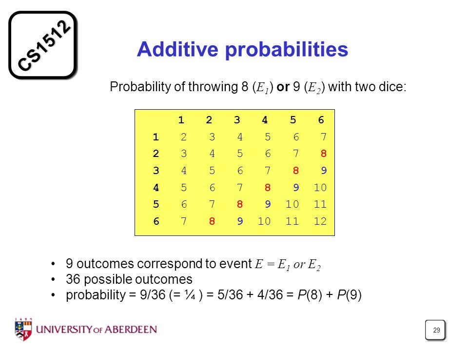 CS1512 29 Additive probabilities 1 2 3 4 5 6 1 2 3 4 5 6 7 2 3 4 5 6 7 8 3 4 5 6 7 8 9 4 5 6 7 8 9 10 5 6 7 8 9 10 11 6 7 8 9 10 11 12 9 outcomes corr
