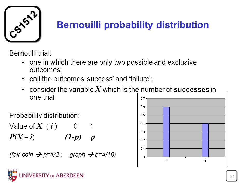 CS1512 13 Bernouilli probability distribution Bernoulli trial: one in which there are only two possible and exclusive outcomes; call the outcomes success and failure; consider the variable X which is the number of successes in one trial Probability distribution: Value of X ( i ) 0 1 P ( X = i ) (1-p) p (fair coin p=1/2 ; graph p=4/10)