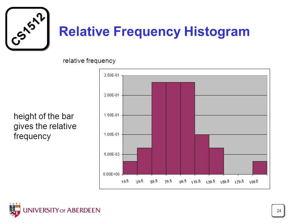 CS1512 24 Relative Frequency Histogram height of the bar gives the relative frequency relative frequency