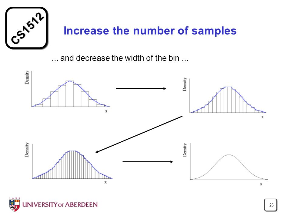 CS1512 26 Increase the number of samples... and decrease the width of the bin...