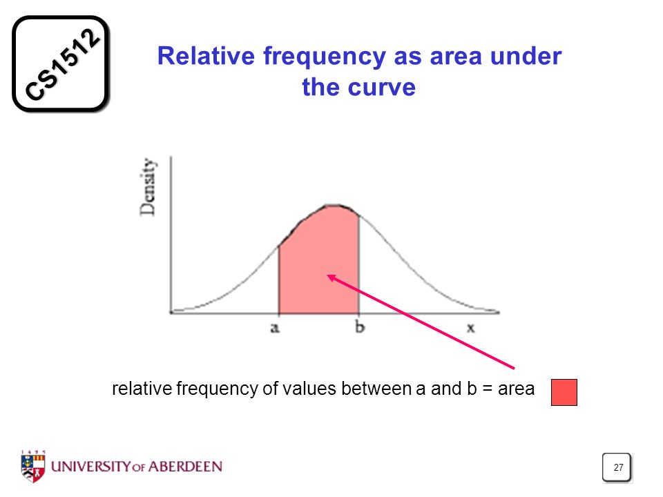 CS1512 27 Relative frequency as area under the curve relative frequency of values between a and b = area