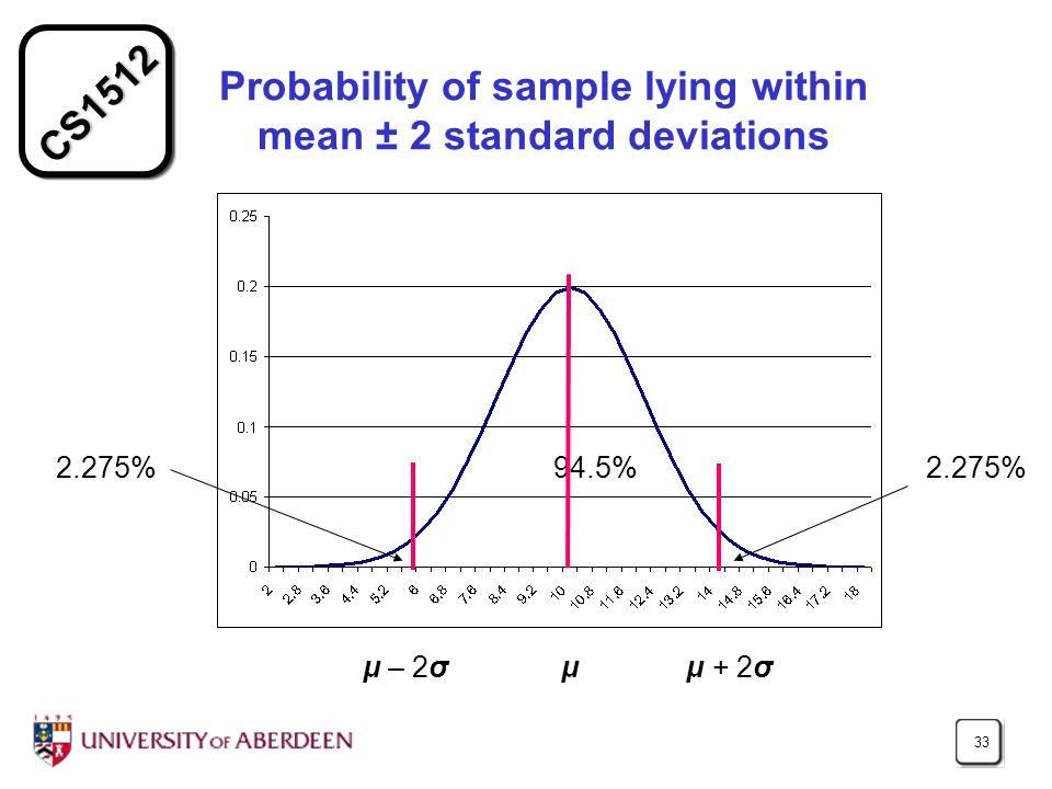 CS1512 33 Probability of sample lying within mean ± 2 standard deviations 2.275% 94.5% μ – 2σμ + 2σμ