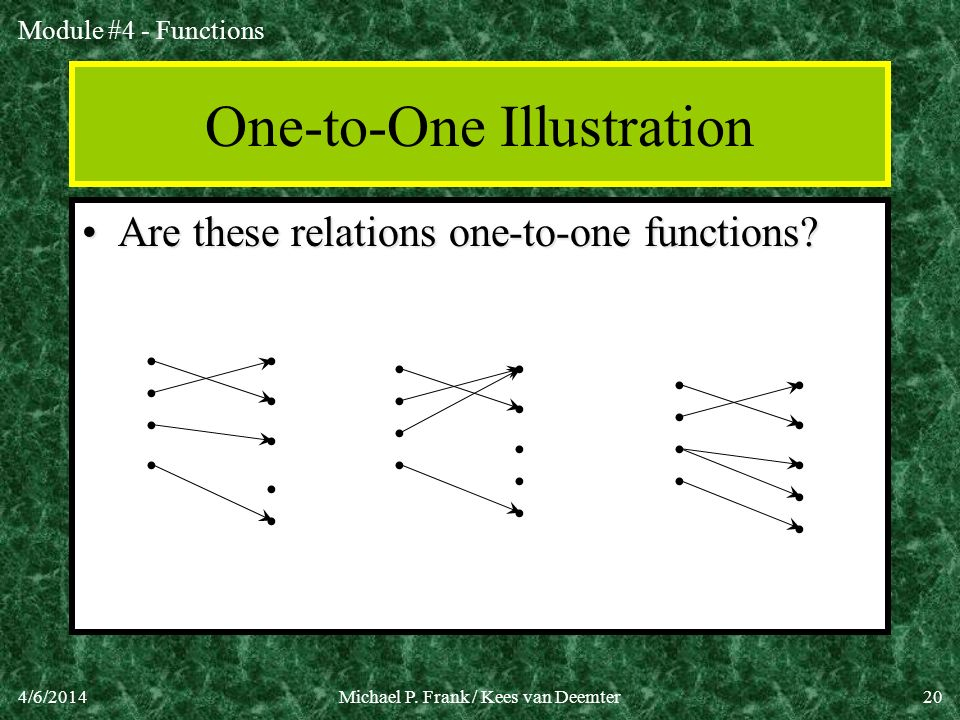 Module #4 - Functions 4/6/2014Michael P. Frank / Kees van Deemter20 One-to-One Illustration Are these relations one-to-one functions?Are these relatio
