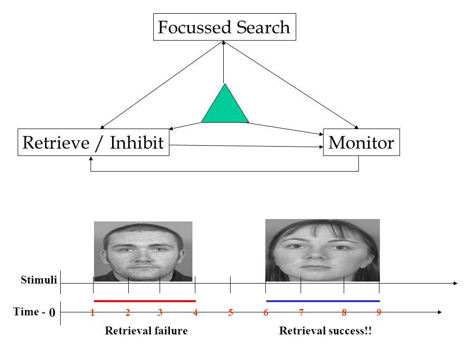 Focussed Search Retrieve / InhibitMonitor Stimuli 0 Time - 134657928 Retrieval success!!Retrieval failure