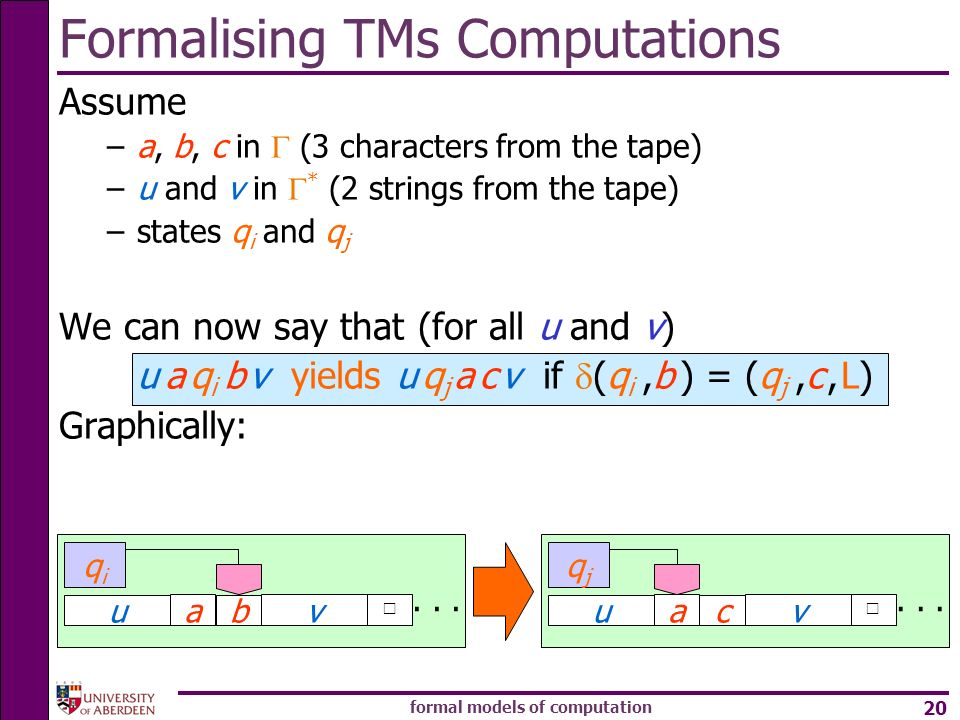 formal models of computation 20 Formalising TMs Computations Assume –a, b, c in (3 characters from the tape) –u and v in * (2 strings from the tape) –