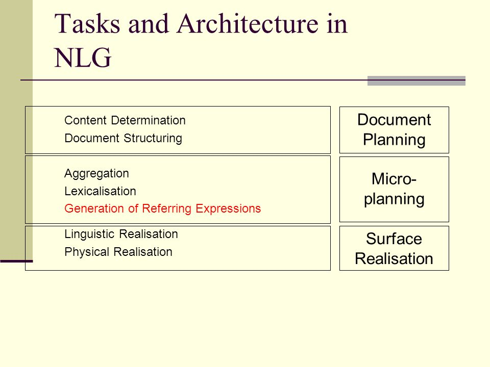 Tasks and Architecture in NLG Content Determination Document Structuring Aggregation Lexicalisation Generation of Referring Expressions Linguistic Realisation Physical Realisation Document Planning Micro- planning Surface Realisation
