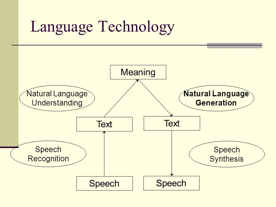 Text Language Technology Natural Language Understanding Natural Language Generation Speech Recognition Speech Synthesis Text Meaning Speech